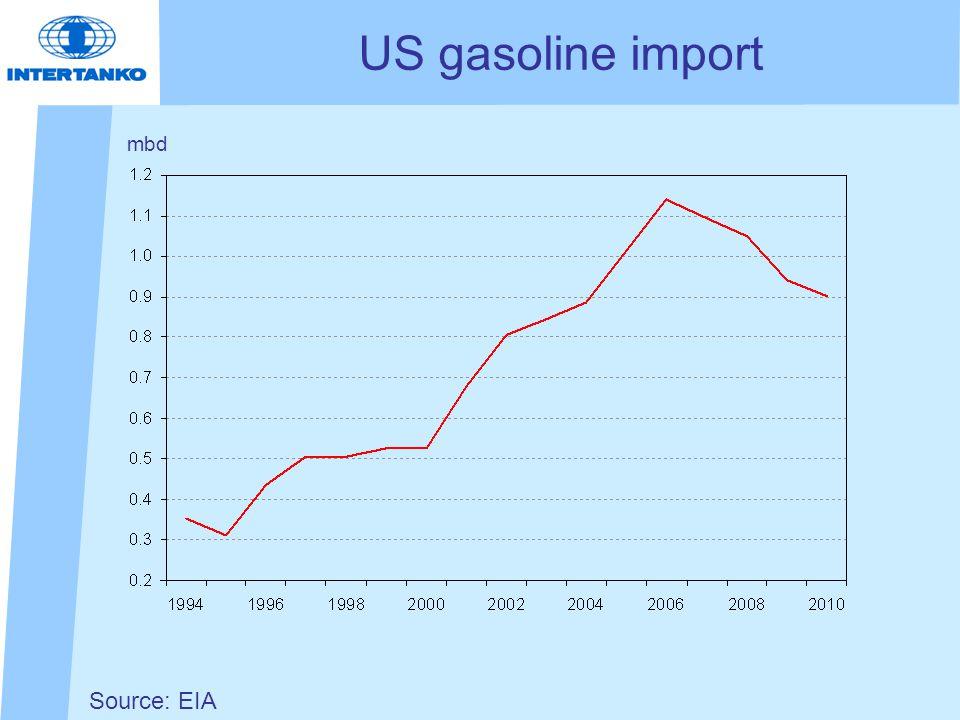 Source: EIA US gasoline import mbd