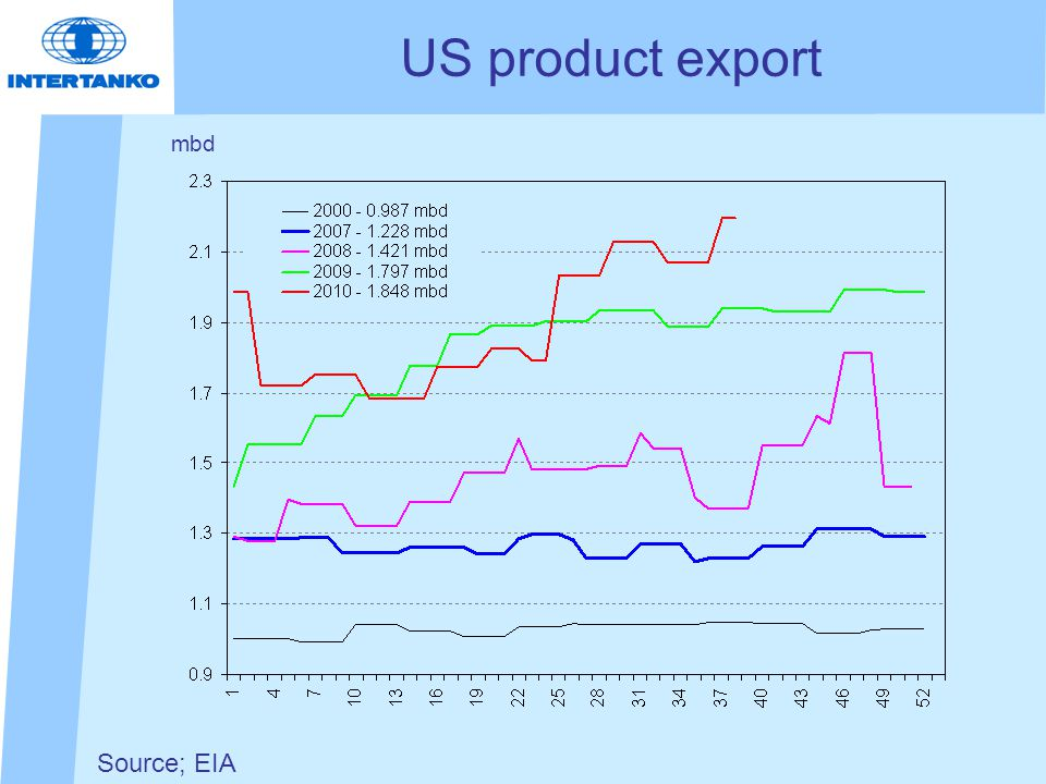 Source; EIA US product export mbd
