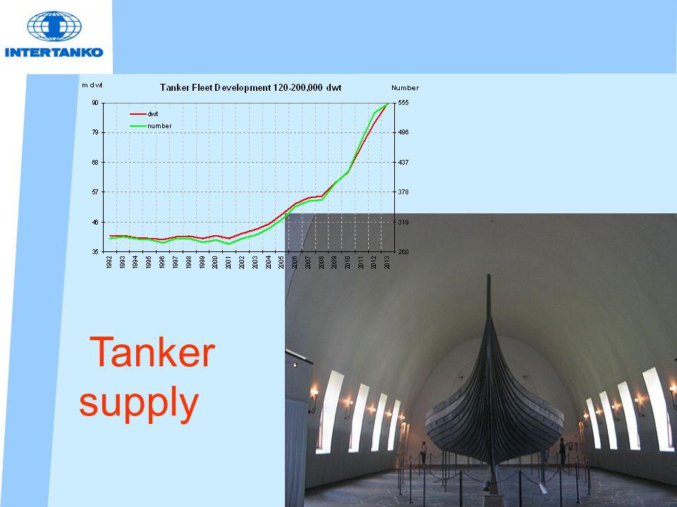 Tanker supply