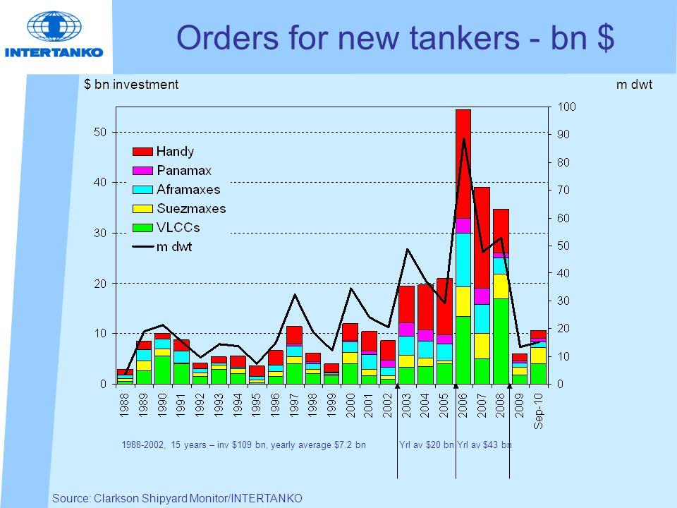 Source: Clarkson Shipyard Monitor/INTERTANKO $ bn investment Orders for new tankers - bn $ m dwt 1988-2002, 15 years – inv $109 bn, yearly average $7.2 bn Yrl av $20 bn Yrl av $43 bn