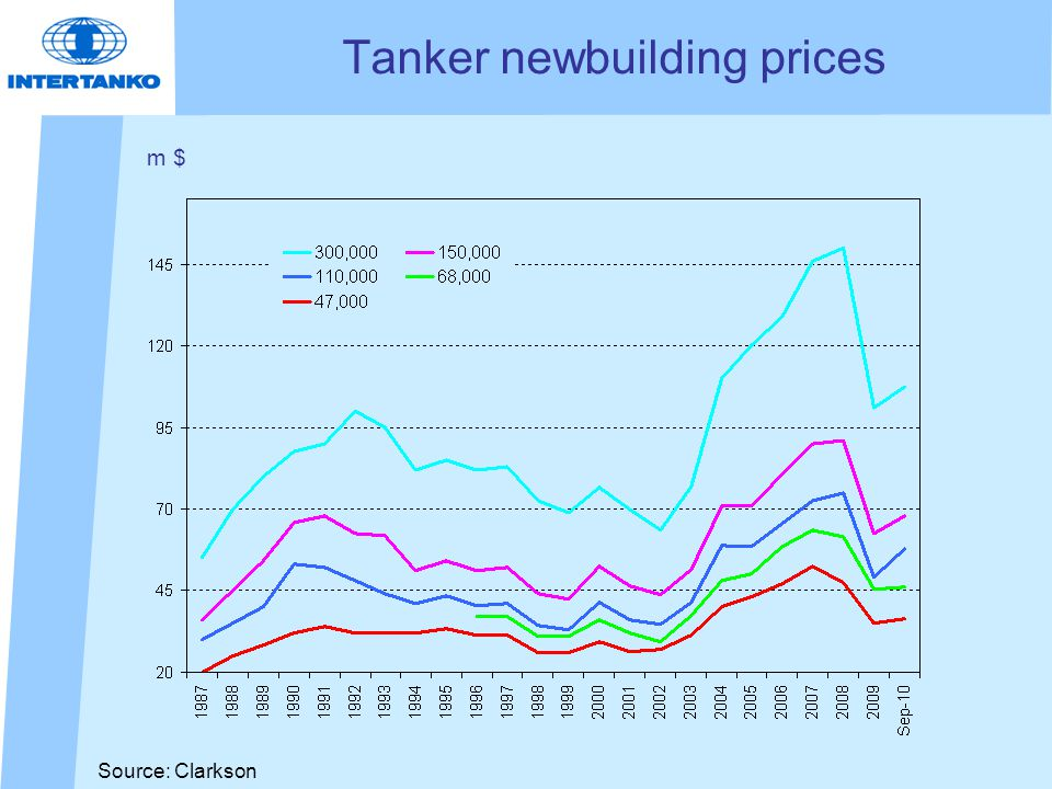 Source: Clarkson Tanker newbuilding prices m $