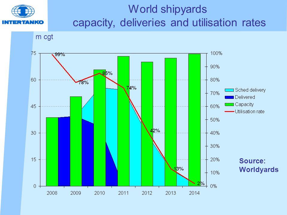World shipyards capacity, deliveries and utilisation rates m cgt Source: Worldyards