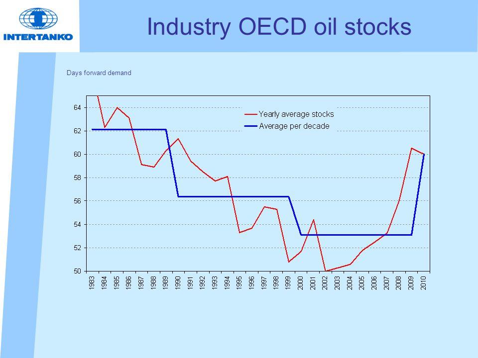 Industry OECD oil stocks Days forward demand