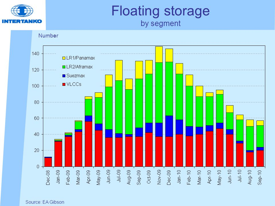 Floating storage by segment Source: EA Gibson Number
