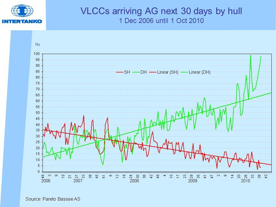 VLCCs arriving AG next 30 days by hull 1 Dec 2006 until 1 Oct 2010 No Source: Pareto Bassøe AS