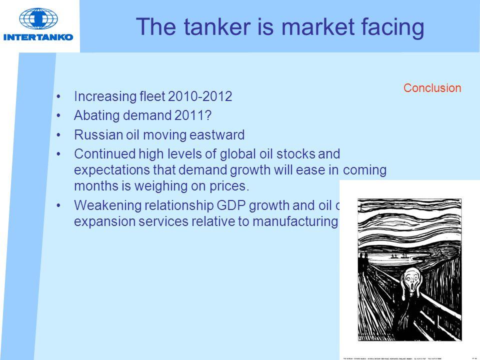 The tanker is market facing Increasing fleet 2010-2012 Abating demand 2011.