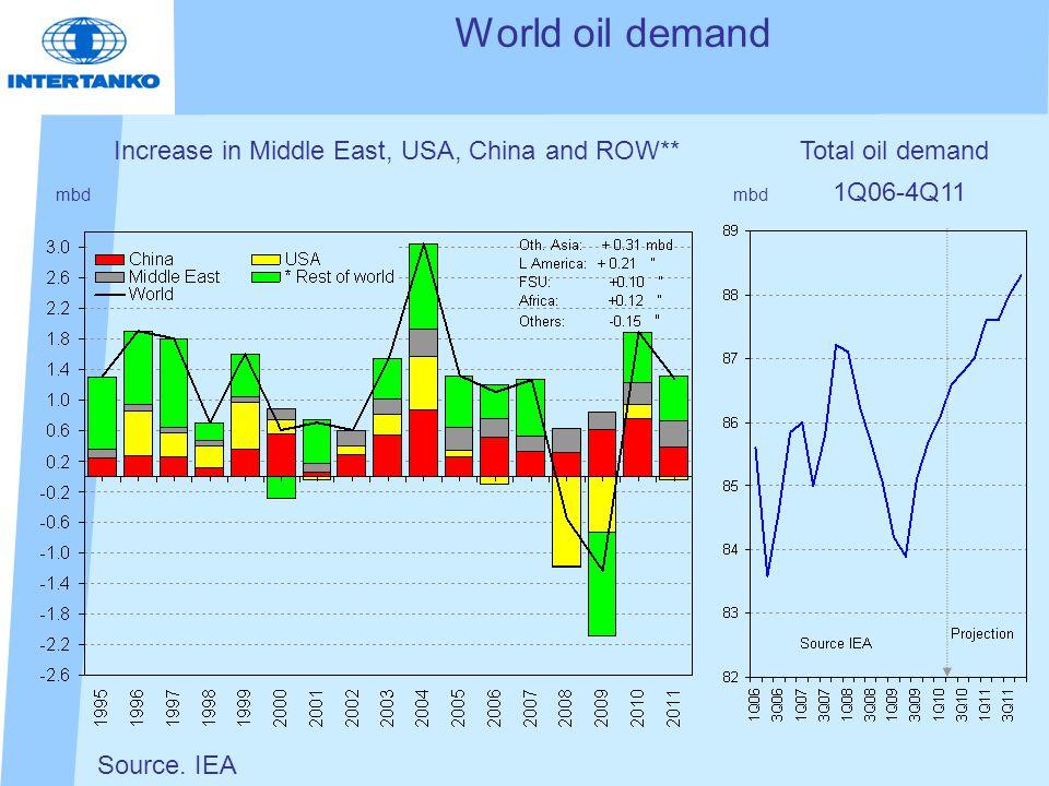 World oil demand mbd Source.