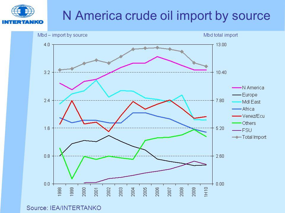 Source: IEA/INTERTANKO N America crude oil import by source Mbd – import by sourceMbd total import