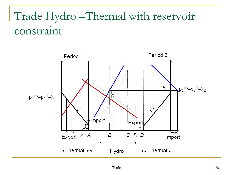 Trade 20 p 1 Th =p 1 H = 1 Trade Hydro –Thermal with reservoir constraint Period 1 Period 2 c c c c Import θ2θ2 p 2 Th =p 2 H = 2 A B C D Import Export Hydro Thermal Export γ1γ1 A A D D