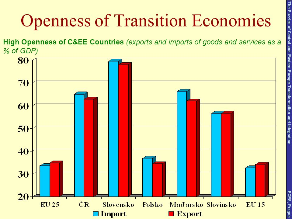 Openness of Transition Economies High Openness of C&EE Countries (exports and imports of goods and services as a % of GDP) The Puzzles of Central and