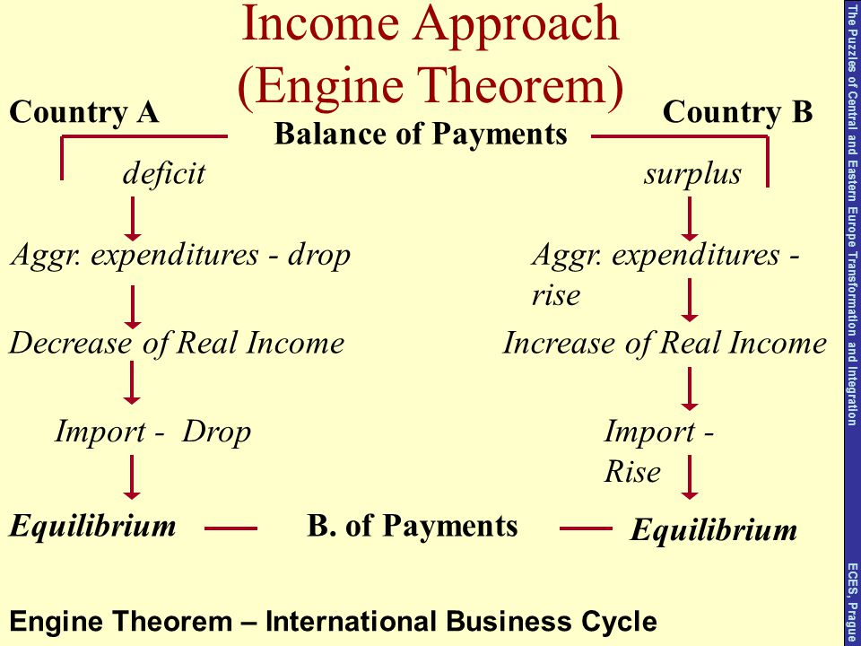 Income Approach (Engine Theorem) Balance of Payments Country ACountry B deficit Aggr. expenditures - drop Decrease of Real Income Import - Drop surplu