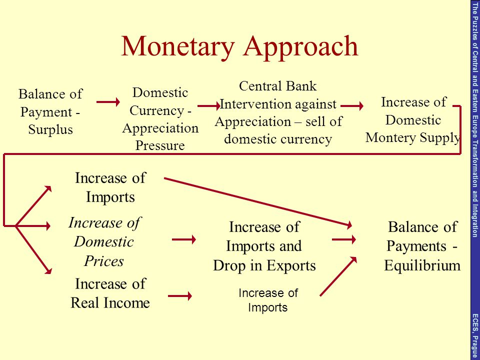 Monetary Approach Balance of Payments - Equilibrium Increase of Domestic Prices Increase of Imports Increase of Real Income Increase of Imports and Dr