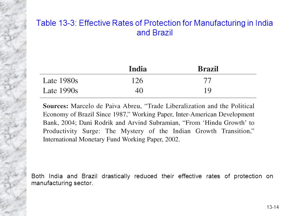 13-14 Table 13-3: Effective Rates of Protection for Manufacturing in India and Brazil Both India and Brazil drastically reduced their effective rates