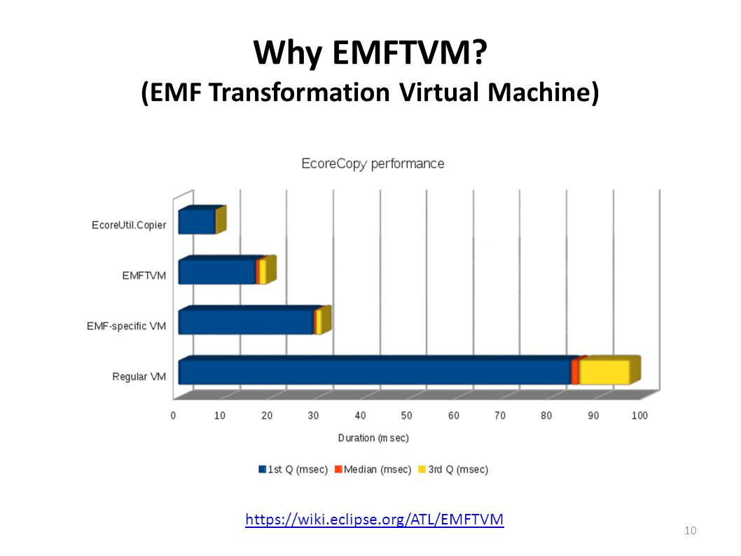 Why EMFTVM? (EMF Transformation Virtual Machine) 10 https://wiki.eclipse.org/ATL/EMFTVM