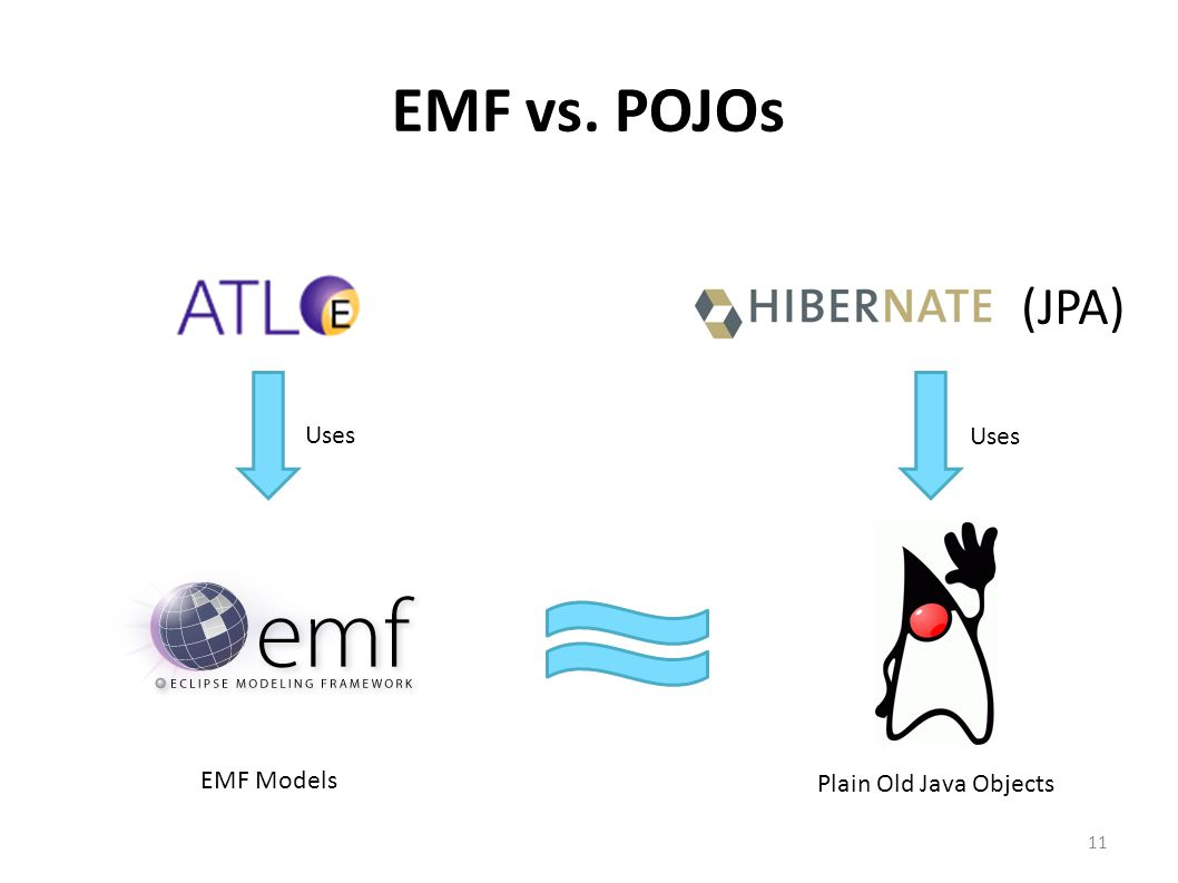 EMF vs. POJOs Uses EMF Models Plain Old Java Objects (JPA) 11