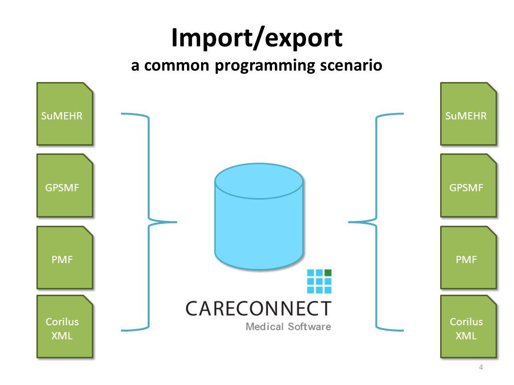 Import/export a common programming scenario SuMEHR GPSMF PMF Corilus XML SuMEHR GPSMF PMF Corilus XML 4