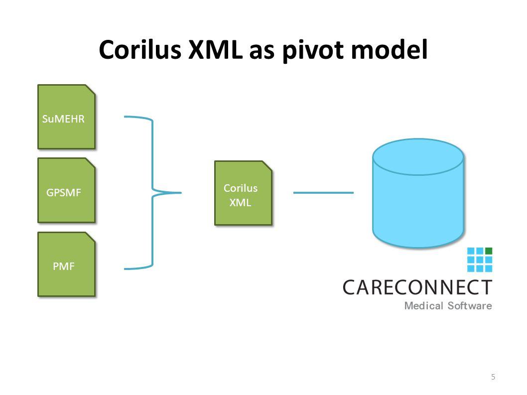 Corilus XML as pivot model SuMEHR GPSMF PMF Corilus XML 5