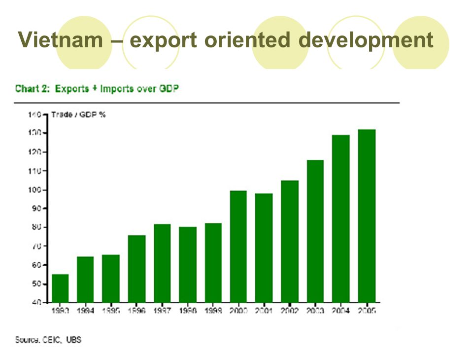 Vietnam – export oriented development