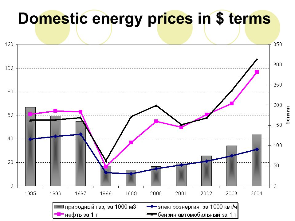 Domestic energy prices in $ terms
