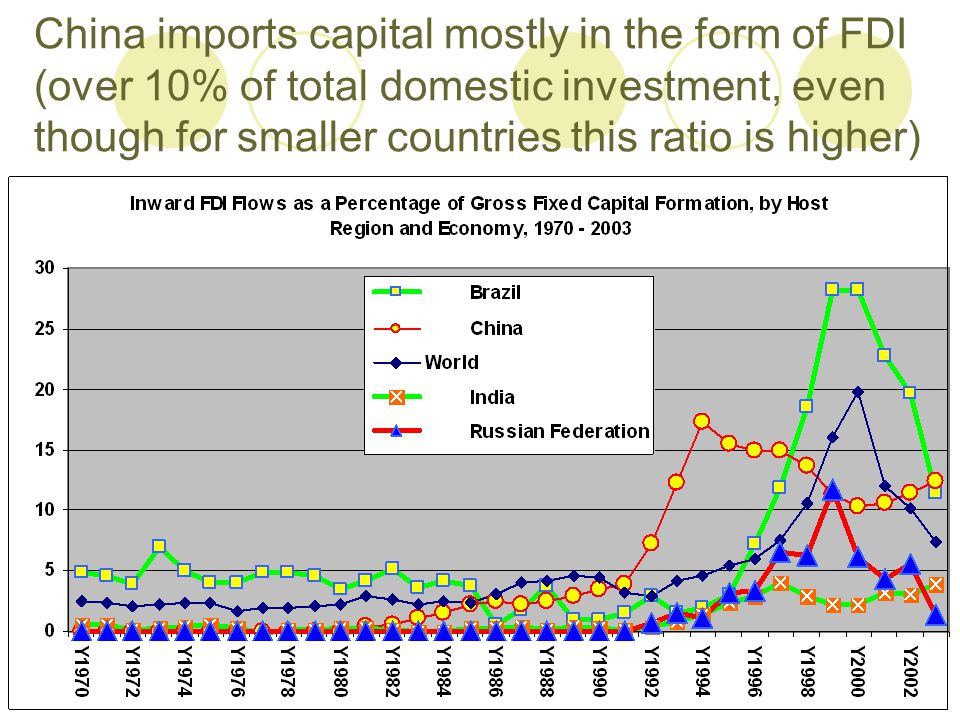 China imports capital mostly in the form of FDI (over 10% of total domestic investment, even though for smaller countries this ratio is higher)