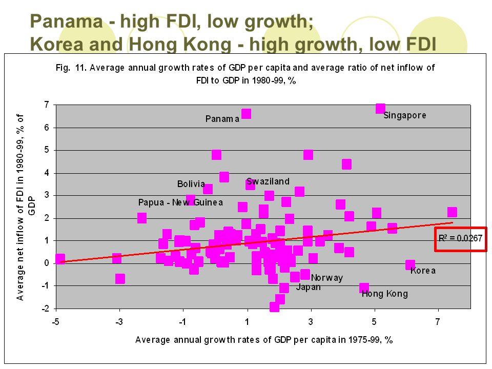 Panama - high FDI, low growth; Korea and Hong Kong - high growth, low FDI