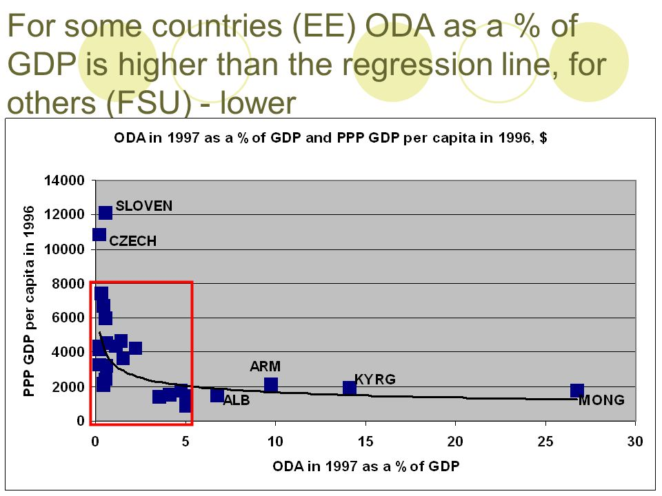 For some countries (EE) ODA as a % of GDP is higher than the regression line, for others (FSU) - lower