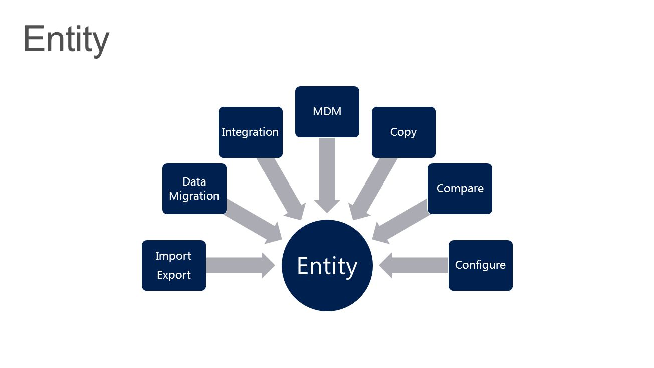 Entity ConfigureCompareCopyMDMIntegration Data Migration Import Export