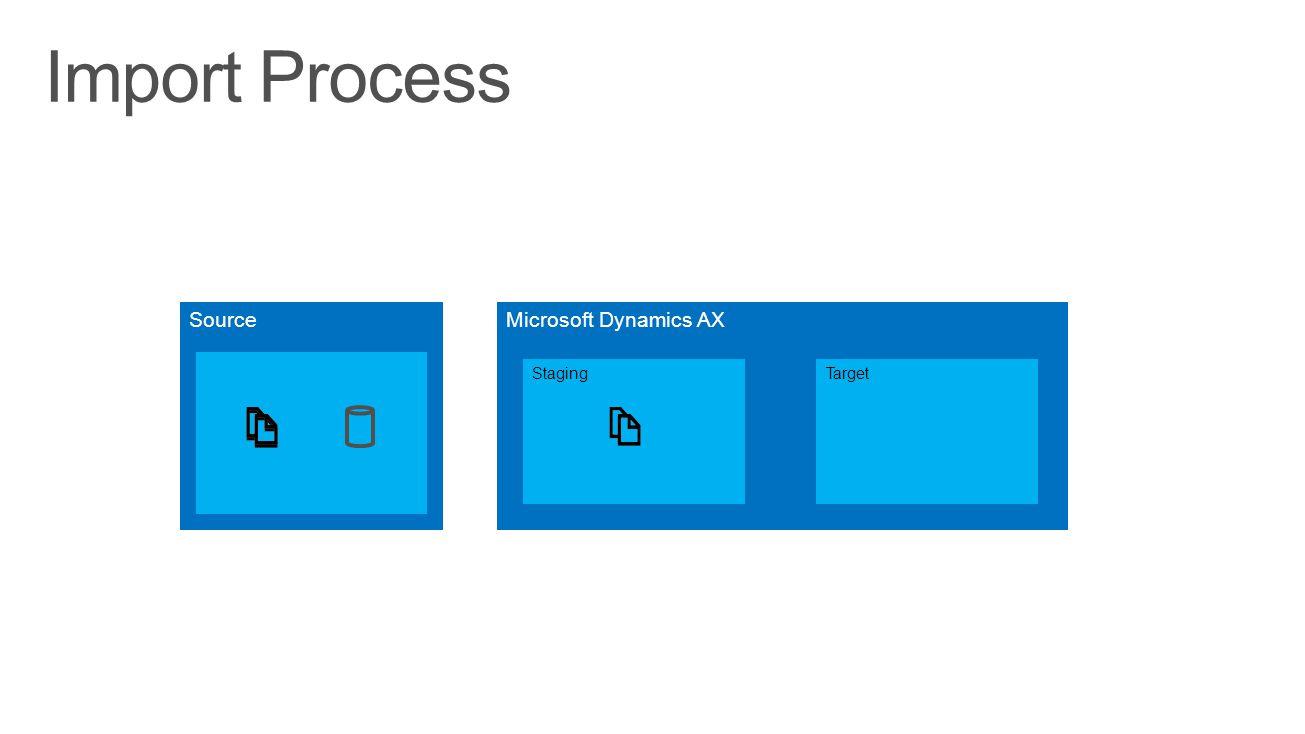 Microsoft Dynamics AX StagingTarget Source