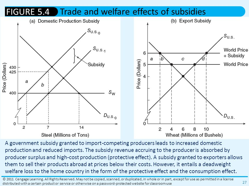 A government subsidy granted to import-competing producers leads to increased domestic production and reduced imports.