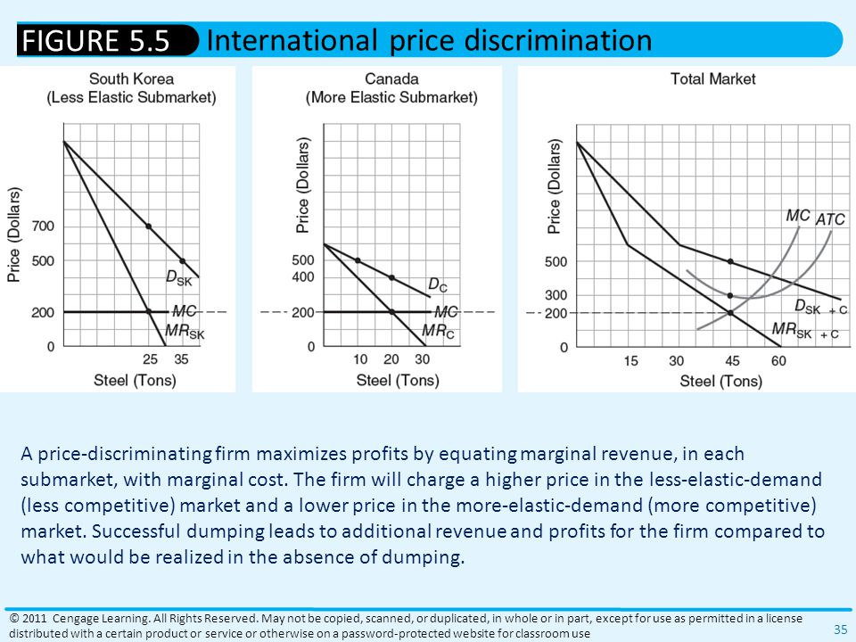 A price-discriminating firm maximizes profits by equating marginal revenue, in each submarket, with marginal cost.
