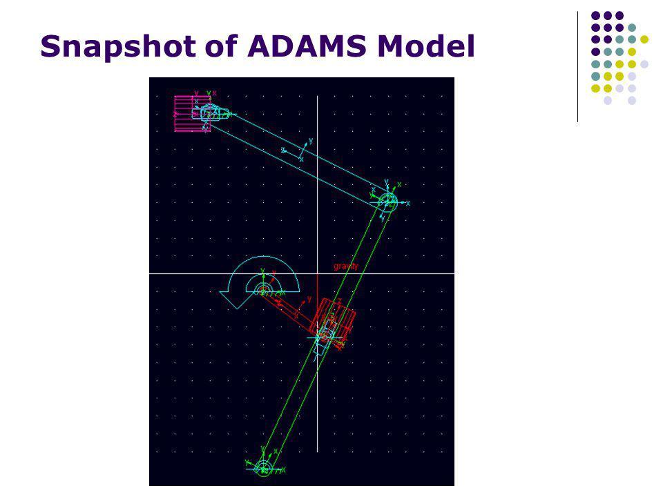 Snapshot of ADAMS Model