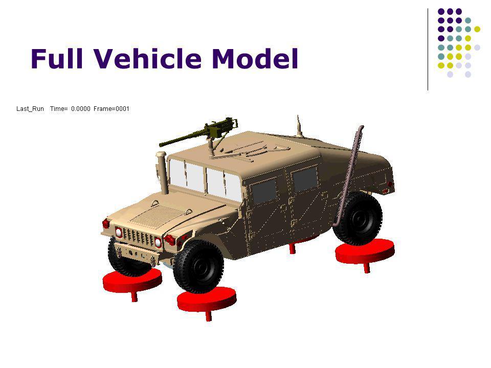 Full Vehicle Model