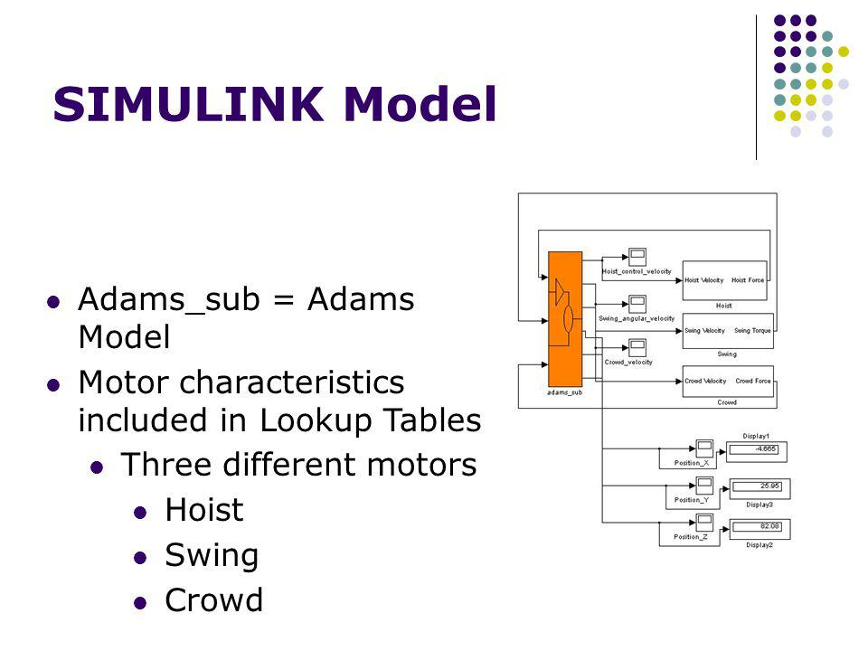 SIMULINK Model Adams_sub = Adams Model Motor characteristics included in Lookup Tables Three different motors Hoist Swing Crowd