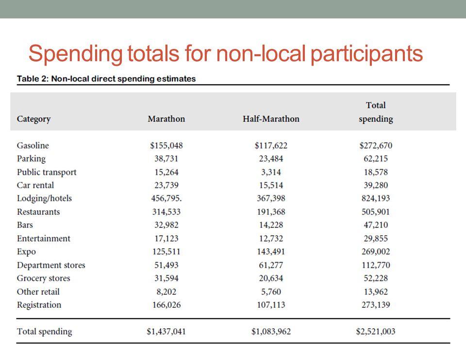 Spending totals for non-local participants