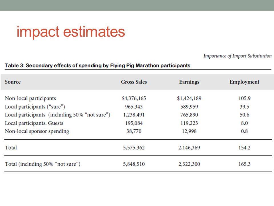 impact estimates