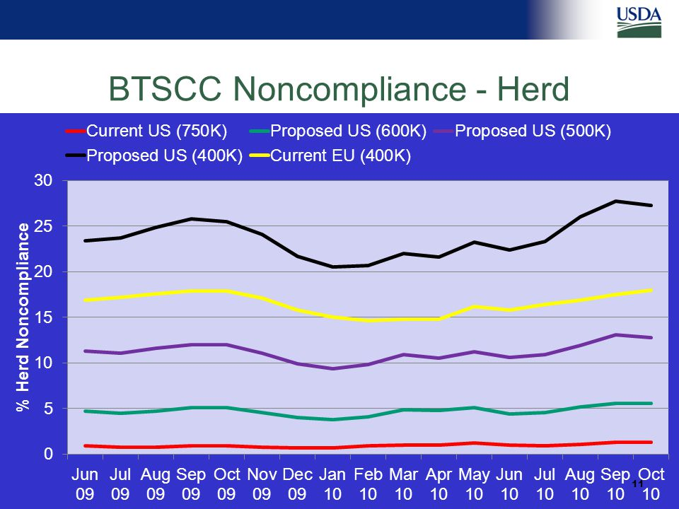 Safeguarding Animal Health BTSCC Noncompliance - Herd 11