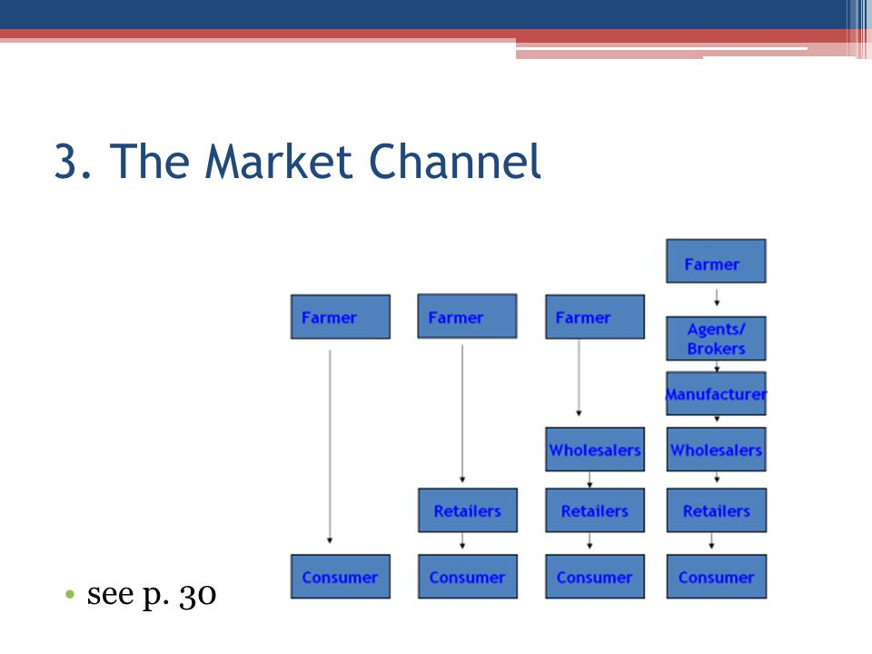 3. The Market Channel see p. 30