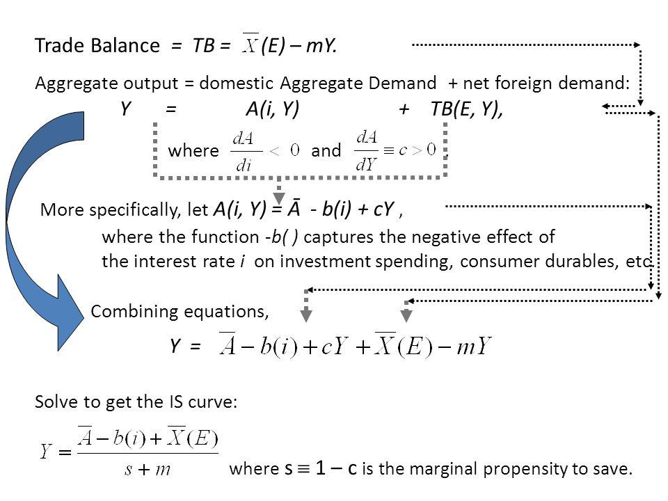Trade Balance = TB = (E) – mY.