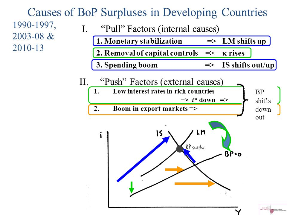 Causes of BoP Surpluses in Developing Countries 1990-1997, 2003-08 & 2010-13 I. Pull Factors (internal causes) 1.