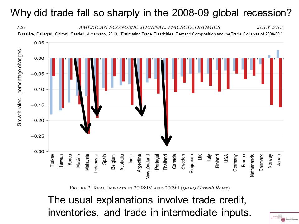 Bussière, Callegari, Ghironi, Sestieri, & Yamano, 2013, Estimating Trade Elasticities: Demand Composition and the Trade Collapse of 2008-09. Why did trade fall so sharply in the 2008-09 global recession.
