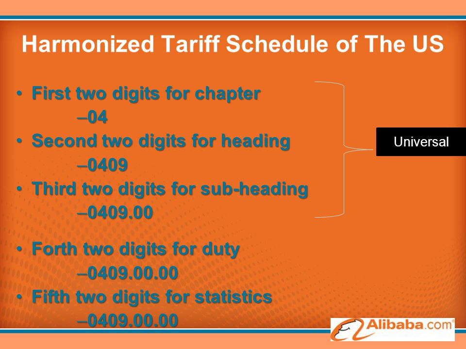 Harmonized Tariff Schedule of The US First two digits for chapterFirst two digits for chapter –04 Second two digits for headingSecond two digits for h