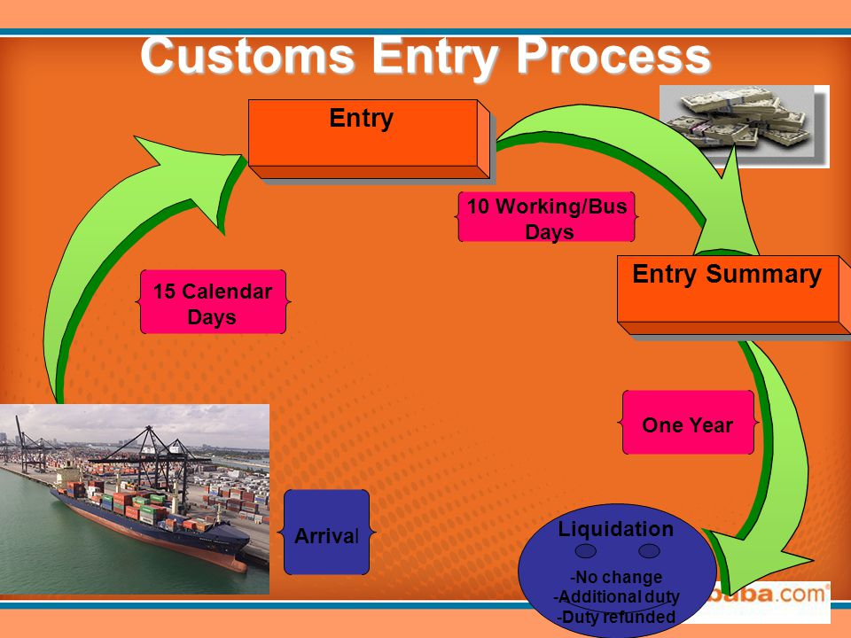 Customs Entry Process 15 Calendar Days 10 Working/Bus Days One Year Arrival Entry Entry Summary Liquidation -No change -Additional duty -Duty refunded