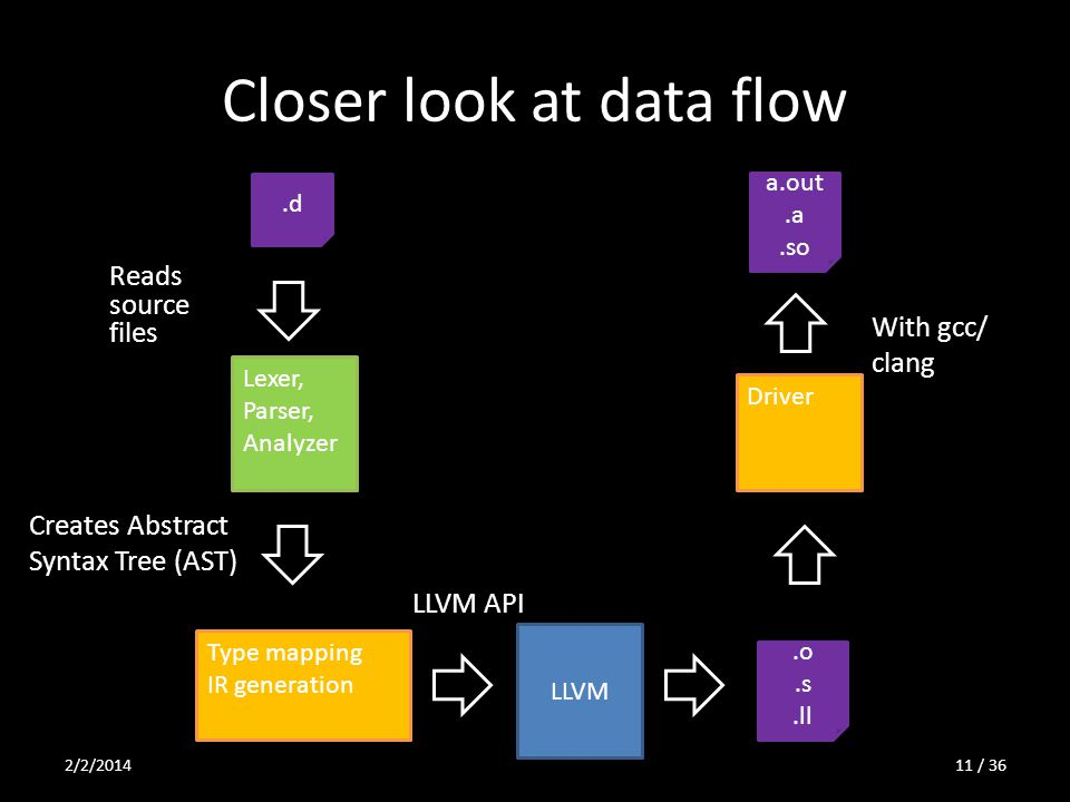 Closer look at data flow Creates Abstract Syntax Tree (AST) Lexer, Parser, Analyzer Type mapping IR generation LLVM.d Reads source files.o.s.ll Driver