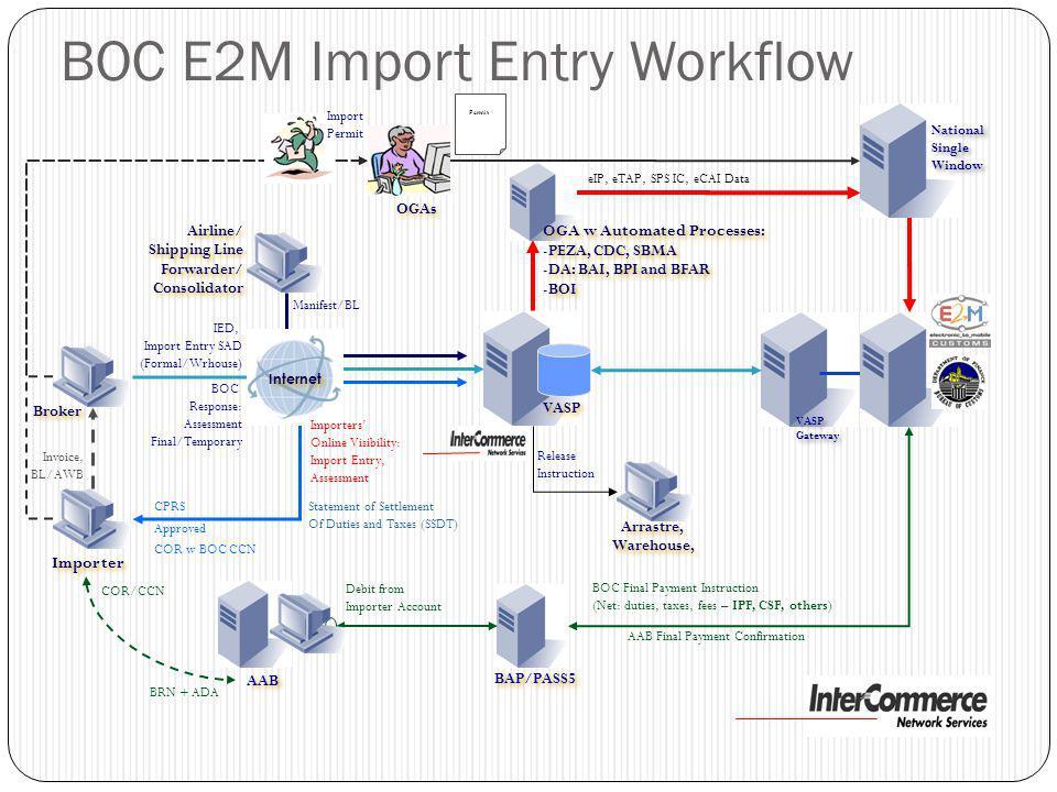 Broker Importer Invoice, BL/AWB BOC Response: Assessment Final/Temporary VASP Gateway VASP Gateway BOC E2M Import Entry Workflow BAP/PASS5 AAB IED, Im