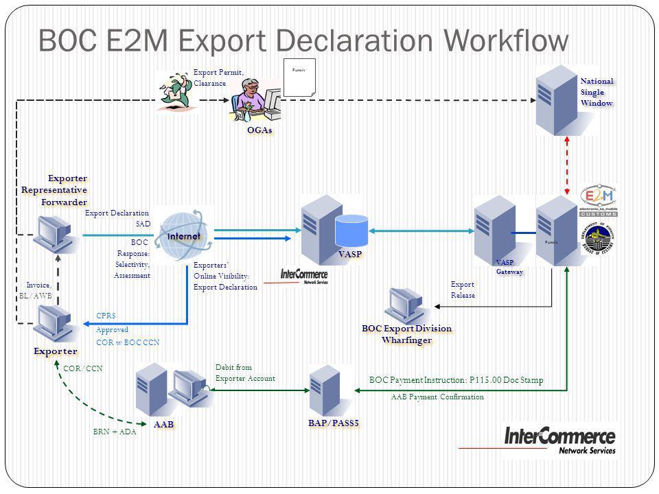 Exporter Invoice, BL/AWB BOC Response: Selectivity, Assessment VASP Gateway VASP Gateway BOC E2M Export Declaration Workflow BAP/PASS5 AAB Export Decl