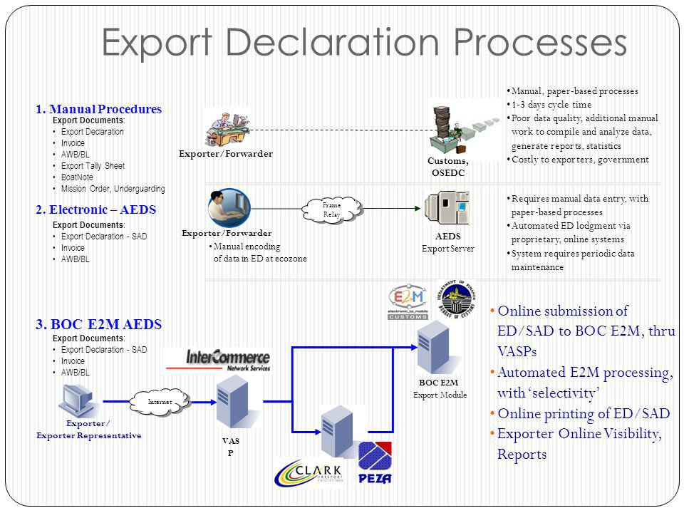 Export Declaration Processes Frame Relay AEDS Export Server 1. Manual Procedures 2. Electronic – AEDS 3. BOC E2M AEDS Exporter/Forwarder BOC E2M Expor
