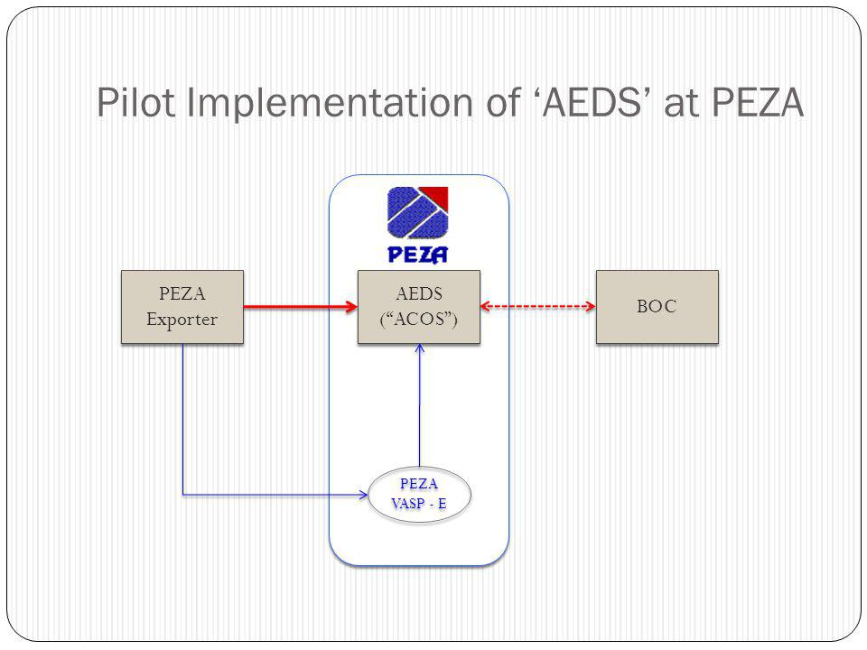 "Pilot Implementation of 'AEDS' at PEZA AEDS (""ACOS"") AEDS (""ACOS"") PEZA Exporter PEZA Exporter BOC PEZA VASP - E PEZA VASP - E"