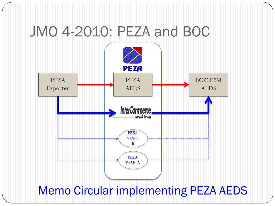 JMO 4-2010: PEZA and BOC PEZA AEDS PEZA AEDS PEZA Exporter PEZA Exporter BOC E2M AEDS BOC E2M AEDS PEZA VASP -A PEZA VASP -A PEZA VASP - E PEZA VASP -