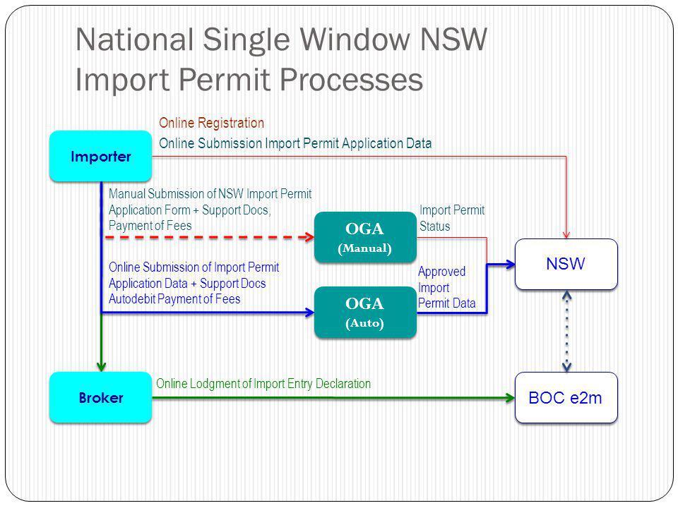 National Single Window NSW Import Permit Processes NSW BOC e2m OGA (Auto) OGA (Auto) OGA (Manual) OGA (Manual) Importer Broker Online Registration Onl