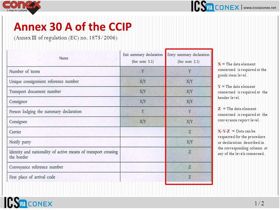 Annex 30 A of the CCIP (Annex III of regulation (EC) no. 1875/2006) 1/2 X = The data element concerned is required at the goods item level. Y = The da